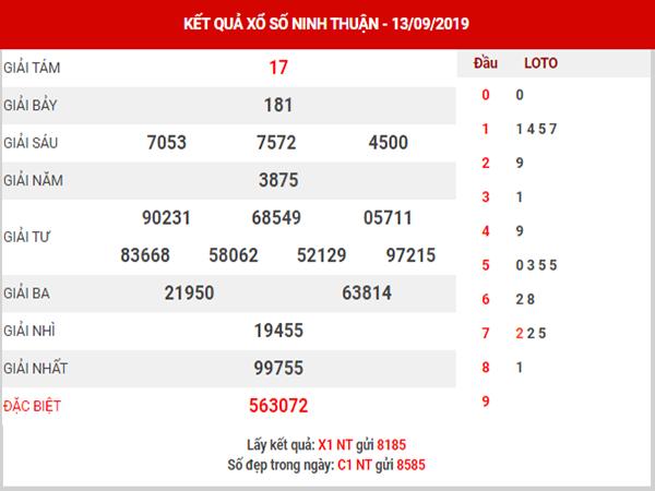 Dự đoán XSNT ngày 20/9/2019 - Dự đoán xổ số Ninh Thuận thứ 6 hôm nay