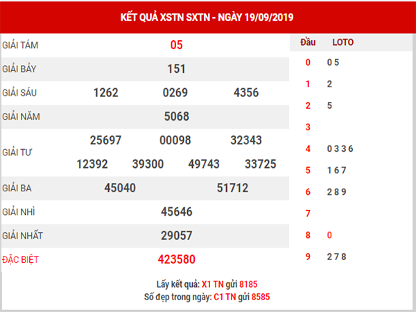 Dự đoán XSTN ngày 26/9/2019 - Dự đoán xổ số Tây Ninh thứ 5 hôm nay