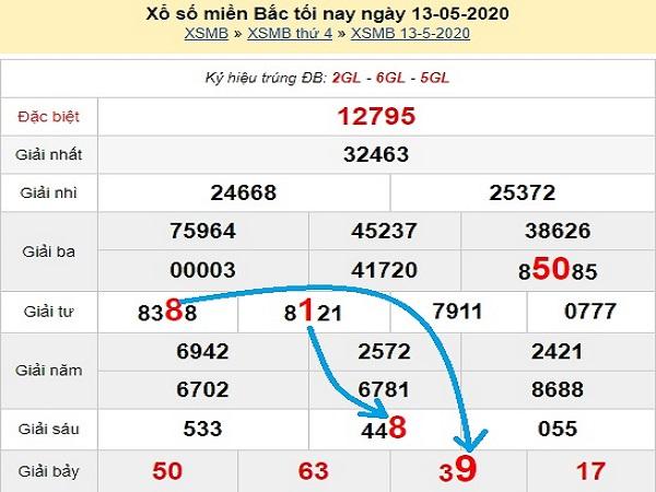 Bảng KQXSMB- Dự đoán xổ số miền bắc ngày 14/05 hôm nay