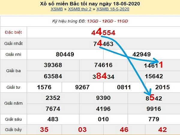 du-doan-xsmb-bach-thu-ngay-19-5-2020-min