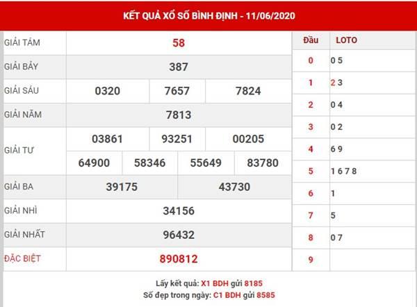 Dự đoán KQXS Bình Định thứ 5 ngày 18-6-2020