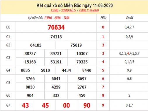Tổng hợp KQXSMB- Dự đoán xổ số miền bắc ngày 12/06 chuẩn xác
