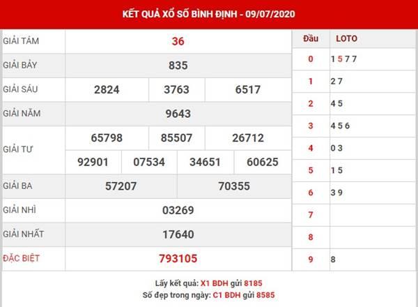 Dự đoán KQXS Bình Định thứ 5 ngày 16-7-2020