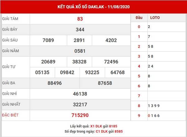 Dự đoán kết quả xổ số Daklak thứ 3 ngày 18-8-2020