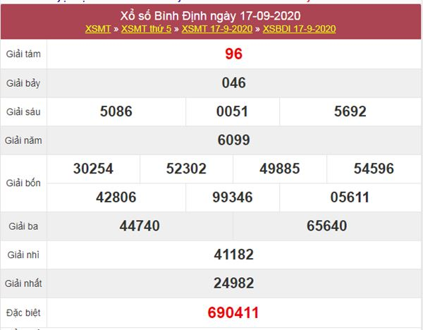 Dự đoán XSBDI 24/9/2020 chốt KQXS Bình Định siêu chuẩn