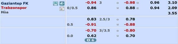 Tỷ lệ kèo giữa Gaziantep vs Trabzonspor