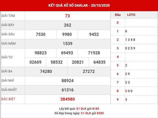 Dự đoán kết quả sổ xố Daklak thứ 3 ngày 27-10-2020