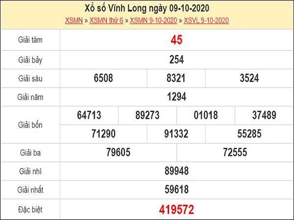 Dự đoán xổ số Vĩnh Long 16-10-2020