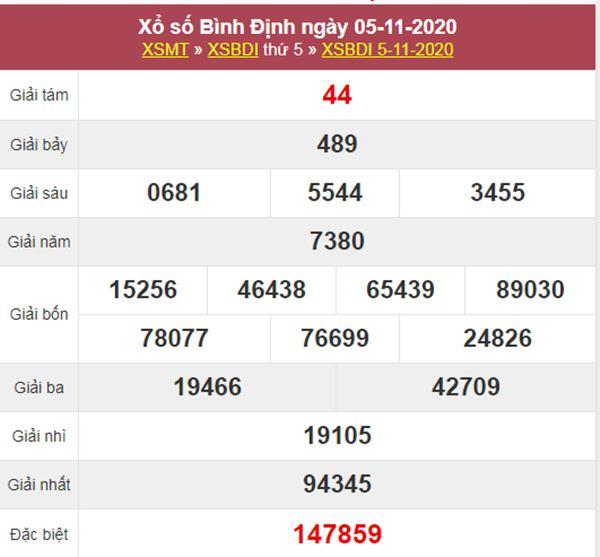 Dự đoán XSBDI 12/11/2020 chốt số Bình Định thứ 5 siêu chuẩn