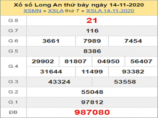 Tổng hợp dự đoán KQXSLA ngày 21/11/2020- xổ số long an