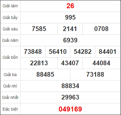 Dự đoán XSAG ngày 26/11/2020 - Quay thử kết quả xổ số An Giang thứ 5 ngày 26/11/2020
