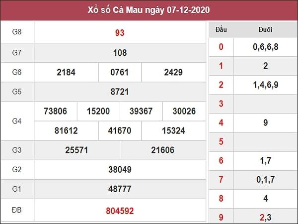 Dự đoán XSCM 14/12/2020