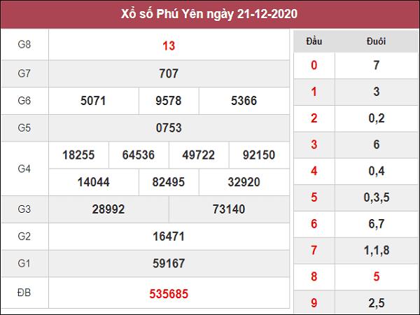 Dự đoán KQXSPY ngày 28/12/2020- xổ số phú yên tỷ lệ trúng cao