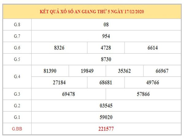 Dự đoán XSAG ngày 24/12/2020 dựa trên kết quả kì trước