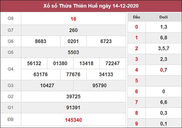 Dự đoán XSTTH 21/12/2020 xin số đề Thừa Thiên Huế thứ 2