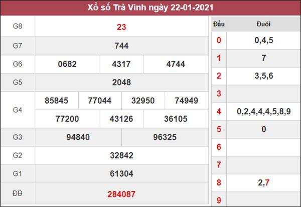 Dự đoán XSTV 29/1/2021 chốt đầu đuôi giải đặc biệt Trà Vinh