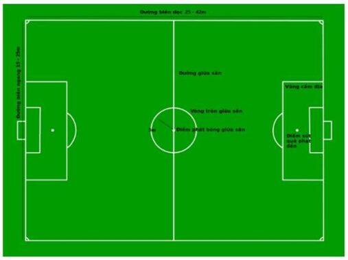 Kích thước sân bóng đá 5 người mới nhất theo tiêu chuẩn FIFA