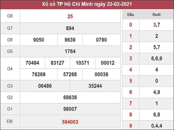 Dự đoán xổ số Hồ Chí Minh 27/2/2012 thứ 7