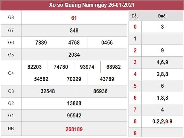 Dự đoán xổ số Quảng Nam 2/2/2021