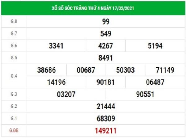 Dự đoán XSST 24/2/2021
