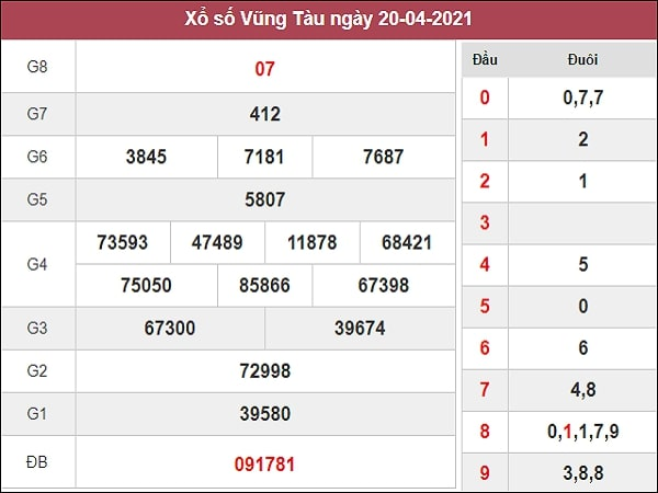 Dự đoán XSVT 27/04/2021