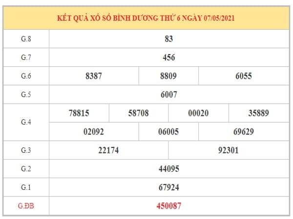 Dự đoán XSBD ngày 14/5/2021 dựa trên kết quả kì trước