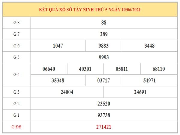 Dự đoán XSTN ngày 17/6/2021 dựa trên kết quả kì trước