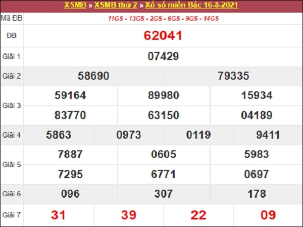 Dự đoán XSMB 17-08-2021