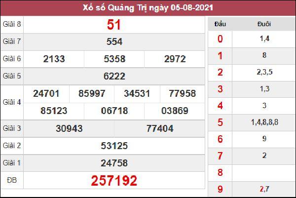 Dự đoán SXQT 12/8/2021 thứ 5 chốt số Quảng Trị siêu chuẩn