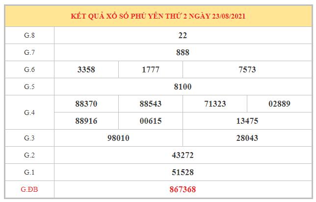 Dự đoán XSPY ngày 30/8/2021 dựa trên kết quả kì trước