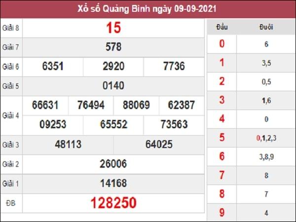 Dự đoán xổ số Quảng Bình 16/9/2021